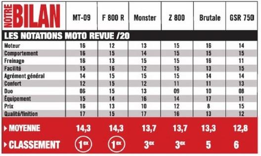 Classement sur notre GSR sur Moto Revue hors serie 31 Gsr